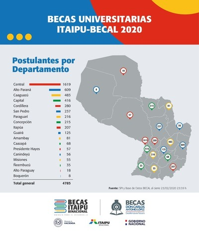 Becas de Itaipú: El 13 de marzo se conocerá lista de habilitados para examen
