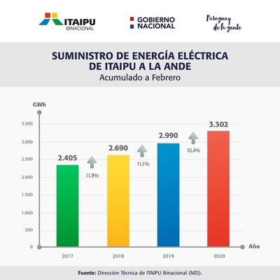 En febrero Itaipú suministro el 94 % de la energía consumida en el país