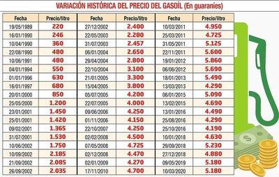 Empresarios tratan de justificar la no reducción de precios en combustibles