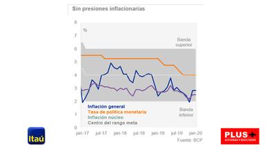 Paraguay y su inflación bajo control