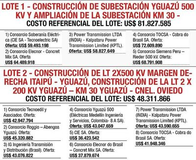 ANDE recibió trece ofertas para LT 500 kV de Itaipú