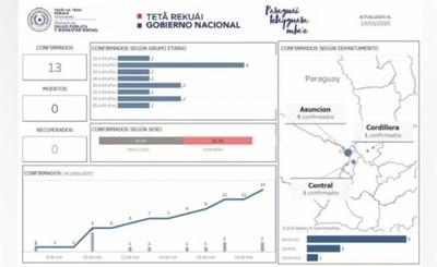 Casos confirmados se concentran en Asunción, Central y Cordillera