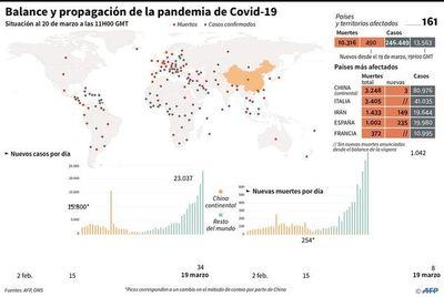 Una pandemia en tres actos: China, la Unión Europea y ahora América