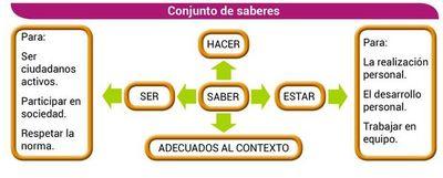 Sistema de evaluación (6)