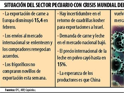 Sector pecuario reporta fuerte impacto de la crisis sanitaria
