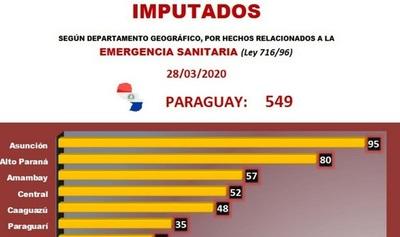 Ya son 549 personas imputadas en todo el país por incumplir la cuarentena