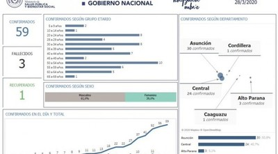 Asunción y Central, con el 91% de casos positivos de COVID-19