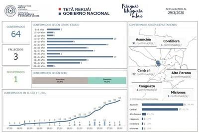Covid-19 afecta a más jóvenes y Misiones registra primer caso según mapa