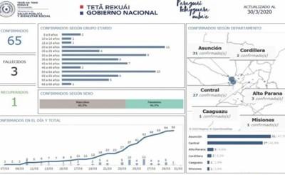 Cordillera suma nuevo caso de Covid-19 y Alto Paraná sigue con tres
