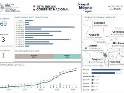 En el Chaco se registra uno de los casos de coronavirus