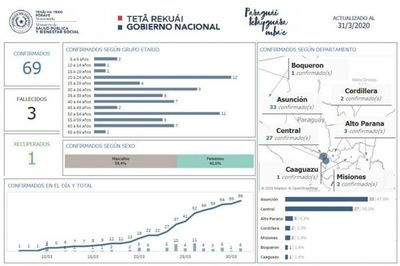 Coronavirus llegó al Chaco, se confirma un caso en Boquerón