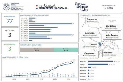 Suman cinco los casos de COVID-19 en Alto Paraná