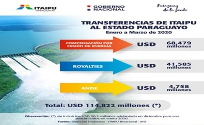 Itaipu transfirió US$ 114,822 millones al Estado en primer trimestre