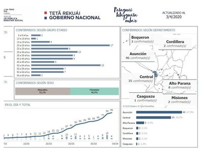 Casos de coronavirus siguen subiendo en Alto Paraná