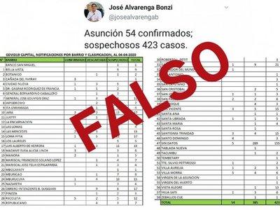 Concejal difunde lista falsa de casos con Covid-19 en Asunción y luego se disculpa