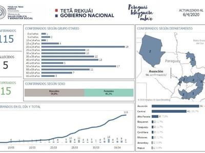 Covid-19: zonas más afectadas continúan siendo Asunción y Central