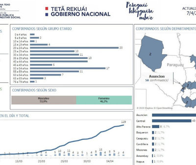 Mapa de distribución del COVID-19 en Paraguay