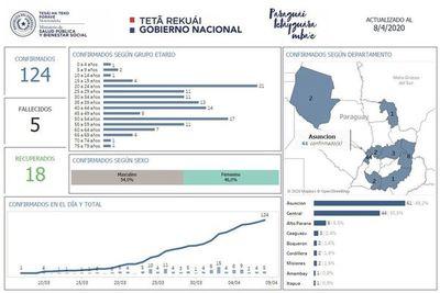 COVID-19 se concentra en Asunción y golpea más a jóvenes
