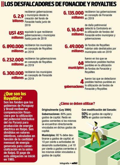 Intendentes piden que no se les quite los royalties