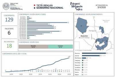 Alto Paraná suma dos y llega a 10 infectados por covid-19
