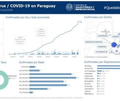 Distribución del COVID-19 por ciudades