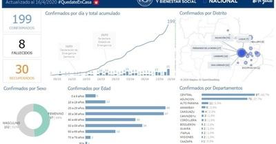 Coronavirus: 22 casos en San Lorenzo