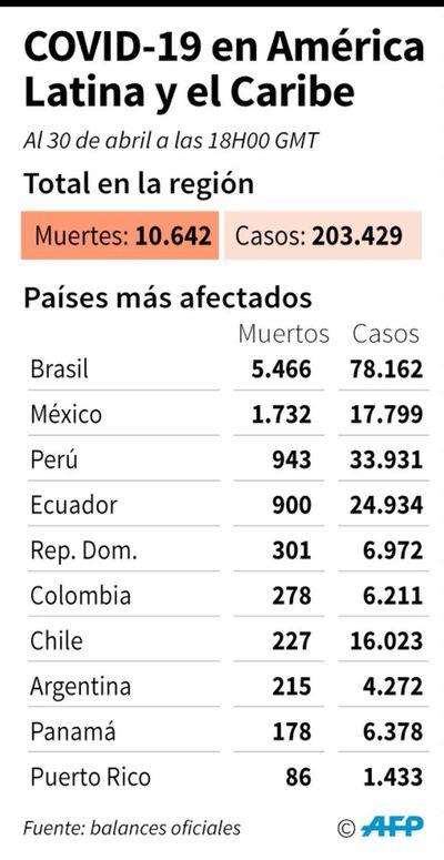 América Latina debe prepararse para lo peor de la pandemia aún por llegar