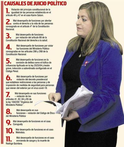Hallan 11 causales de juicio político contra la fiscala general del Estado
