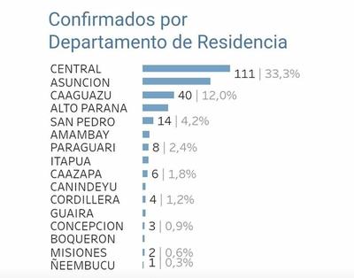Coronavirus: MSP atribuye 3 casos al primer departamento, pero son concepcioneros provenientes del exterior y alojados en un albergue en Cordillera