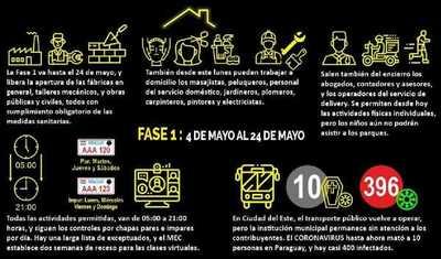 Detalles de FASE 1 de la Cuarentena Inteligente que rige desde hoy