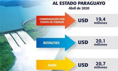 Itaipú transfiere más de USD 60 millones al Estado paraguayo en abril, en cumplimiento del Anexo C