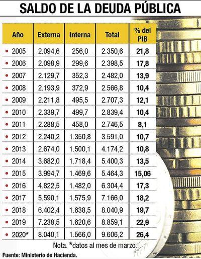 Todo apunta a más endeudamiento para cubrir los gastos del Estado