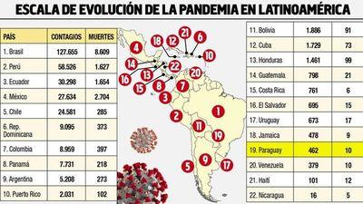 OPS sugiere mismas pautas paraguayas