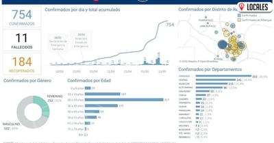 Coronel Bogado y San Rafael del Paraná se suman a la lista de Distritos con COVID-19 en Itapúa
