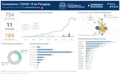 Alto Paraná: Dos albergados dieron positivo al Covid-19