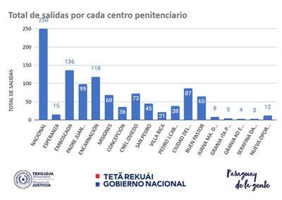 Reportan unos 1083 egresos de internos del sistema penitenciario