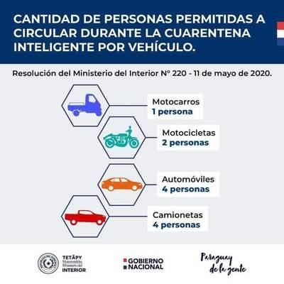 Ministerio del Interior emite Resolución por la cual se limita el número de personas que viajen en vehículos durante la Cuarentena Inteligente.