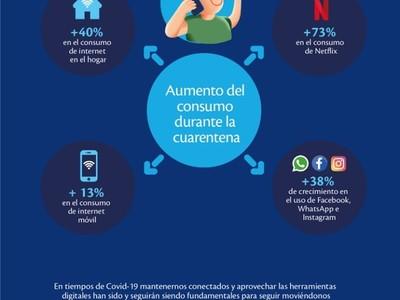 Tigo registró fuerte aumento del consumo de internet en el país