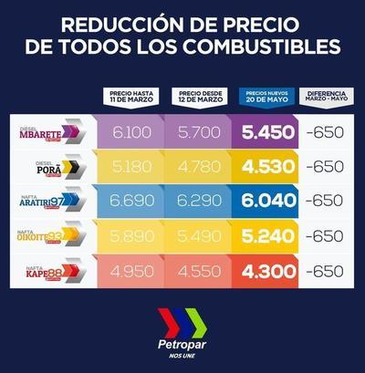 Petropar anuncia nueva reducción del precio de sus combustibles • Luque Noticias