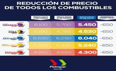 Nuevos precios de combustible en Petropar regirán desde mañana