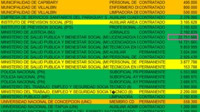 Funcionarios públicos que perciben G. 20 millones también cobraron Ñangareko