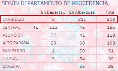 213 casos de Covid-19 en el departamento del Caaguazú – Prensa 5