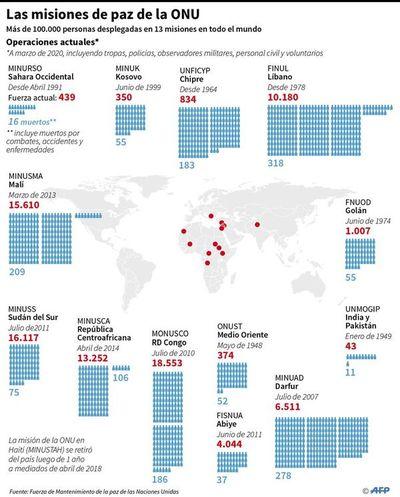 Menos efectivos para operaciones de mantenimiento de la paz en el mundo