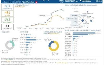 Cuatro nuevos casos de coronavirus en Alto Paraná