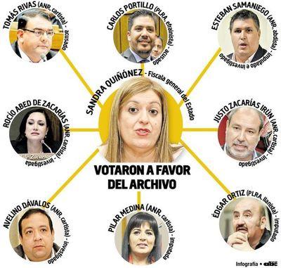 Procesados e investigados  dieron su voto de confianza a fiscala general