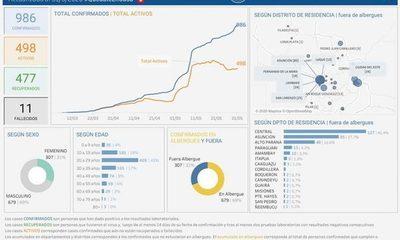 Alto Paraná suma 8 casos, y ya son 150 en el departamento