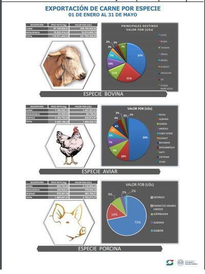 Taiwán ya es el tercer mercado más importante de la carne