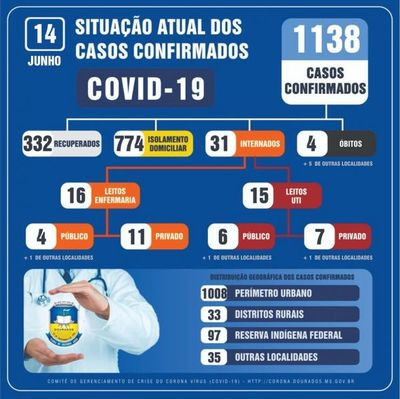 Coronavirus en MS: Dourados suma 1.138 los casos confirmados y son 5 los fallecidos