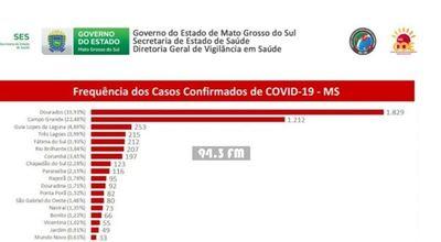 Ponta Porã llega a 82 casos positivos de Covid-19