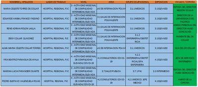 Denuncian manipulación de lista de gratificaciones por Covid-19 en el Hospital Regional